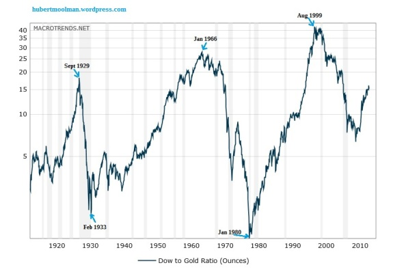 dow-to-gold-ratio-100-year-historical-chart-2015-08-21-macrotrends